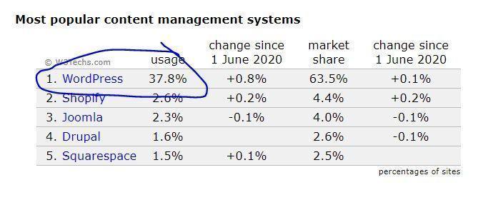 Vào tháng 7/2020 wordpress vươn lên tới gần 40% lượng website