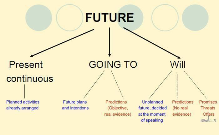 Sau will be là loại từ gì? cách dùng will và won't