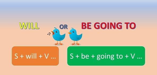 Diễn đạt tương lai với Will, Be + V-ing và Be going to