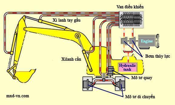 Các hư hỏng thường gặp trong hệ thống thủy lực của máy xúc