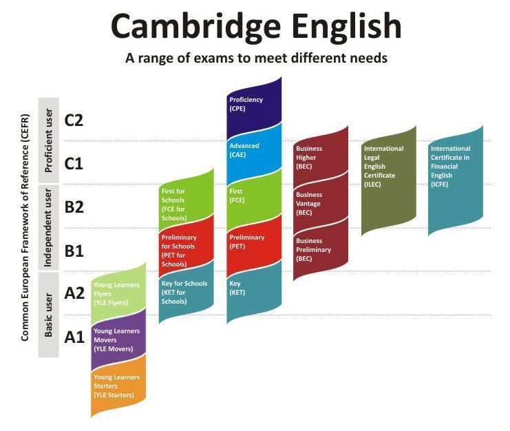Bằng B1 tiếng Anh tương đương IELTS bao nhiêu