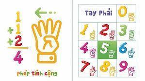 Với phương pháp Finger Math: Bàn tay phải đại diện cho hàng đơn vị