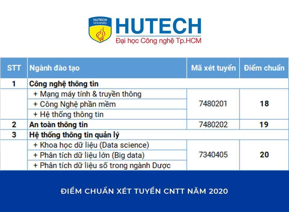 Điểm chuẩn công nghệ thông tin Đại học Công nghệ TP. HCM 2020