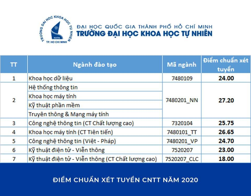 Điểm chuẩn Xét tuyển Đại học Khoa học Tự Nhiên - Đại học Quốc gia TP. HCM năm 2020