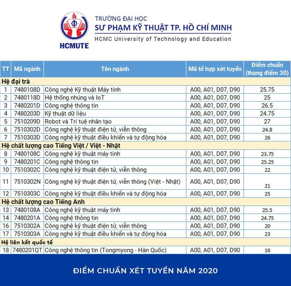 Điểm chuẩn Xét tuyển Đại học Sư phạm Kỹ thuật TP. HCM năm 2020