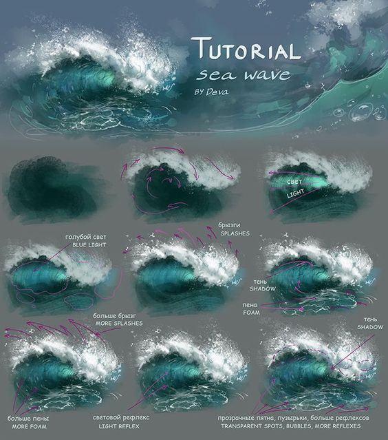 Vẽ sóng