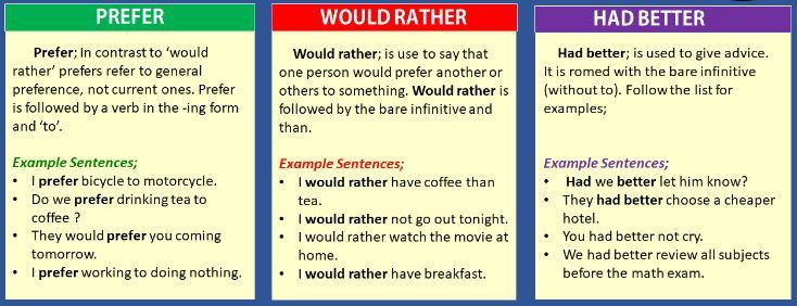 Cách sử dụng Prefer, Would rather, Had better