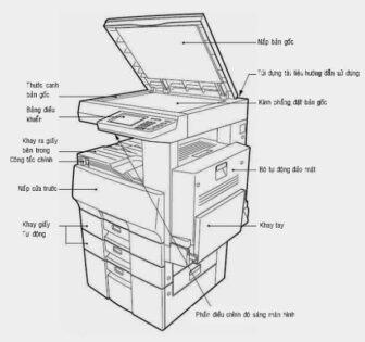 Cấu tạo và nguyên lý máy photocopy