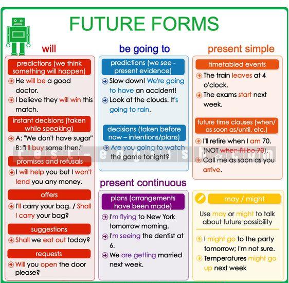 Bài tập về thì tương lai đơn và tương lai gần cực hay có đáp án