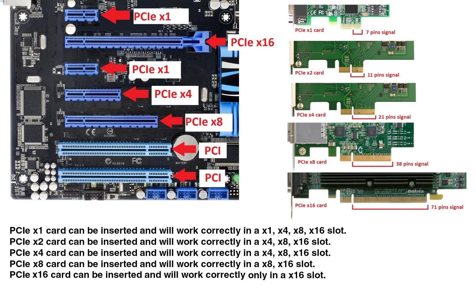 Ổ đĩa NVMe còn được gọi là SSD PCI-Express (PCIe) vì chúng sử dụng bus PCI-Express (PCIe) để truyền dữ liệu
