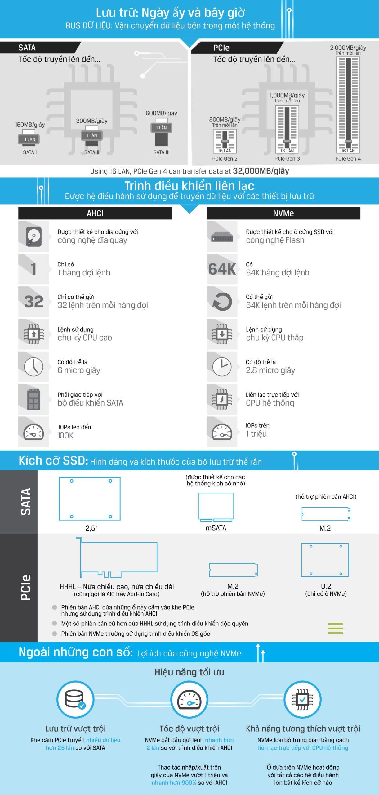 so sánh ổ cứng SATA hay NVMe 01