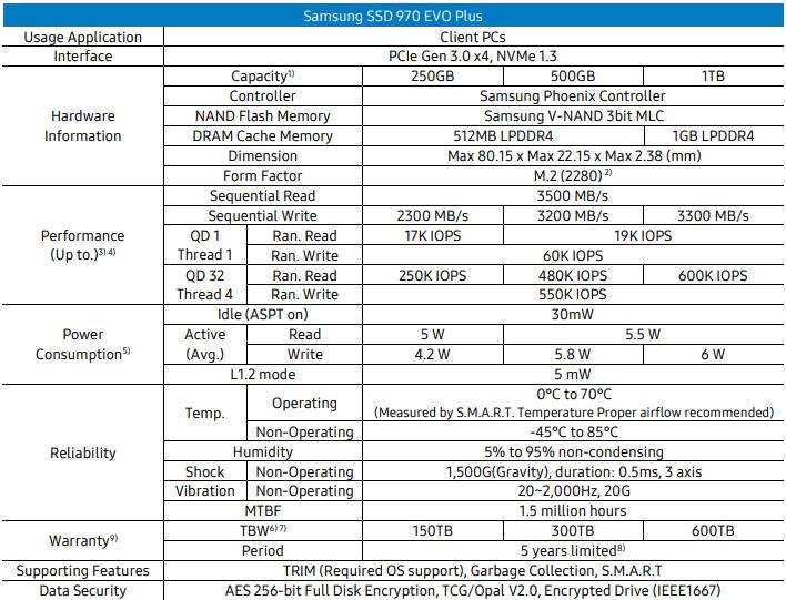 thông số kỹ thuật SSD 250g Samsung 970 EVO Plus