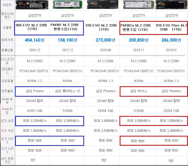 so sánh 970evo/970 evo plus và PM981/PM981a