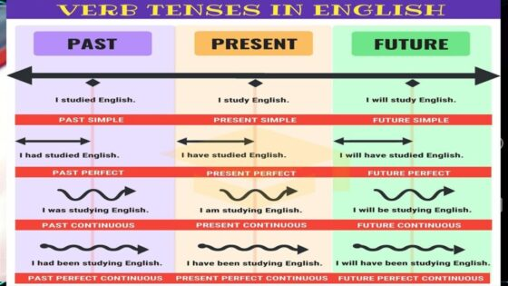 Bài tập tổng hợp các thì trong tiếng Anh có đáp án