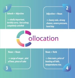 Tổng hợp collocation TOEIC